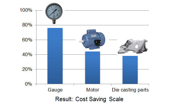 cost scale